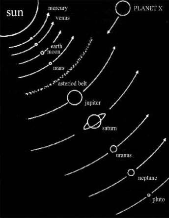 inner orbit of Planet X
